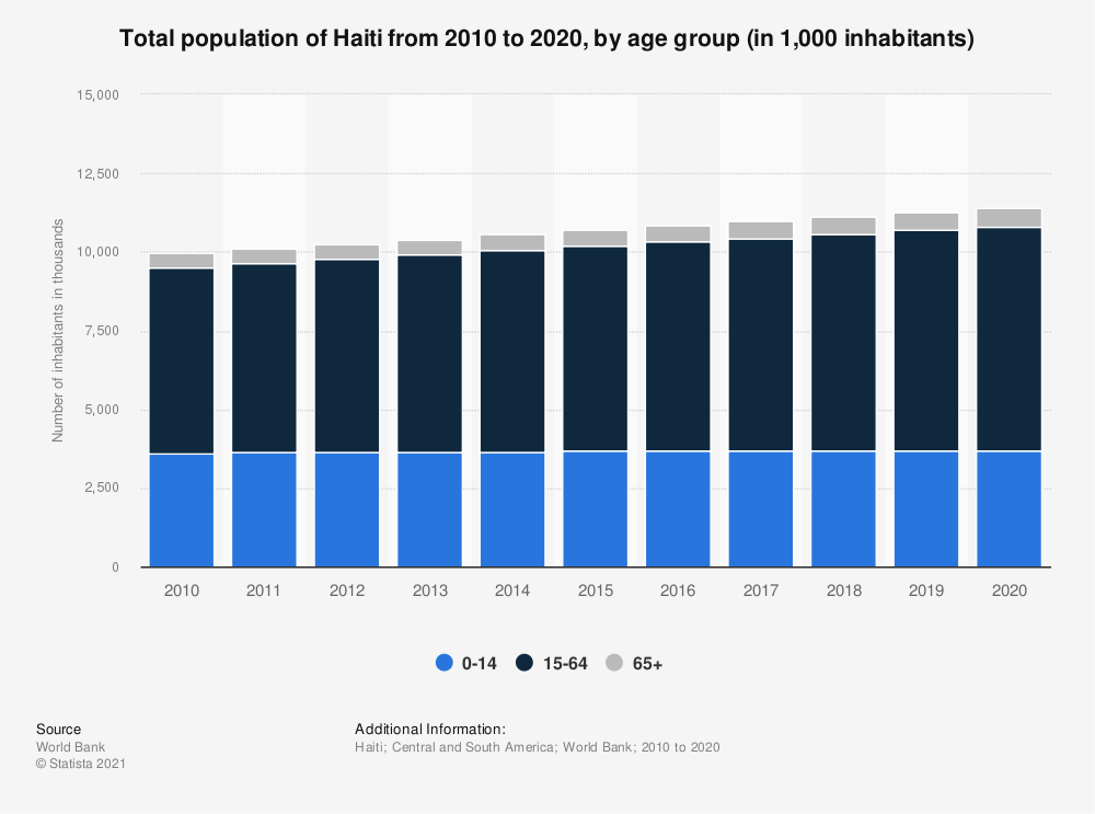 Statistic: Total population of Haiti from 2006 to 2017, by age group (in 1,000 inhabitants) | Statista