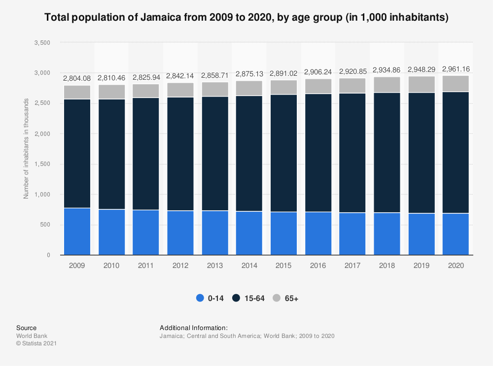 Statistic: Total population of Jamaica from 2006 to 2017, by age group (in 1,000 inhabitants) | Statista