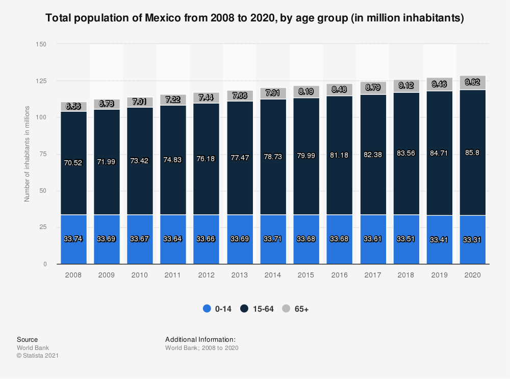 Statistic: Total population of Mexico from 2006 to 2016, by age group (in million inhabitants) | Statista