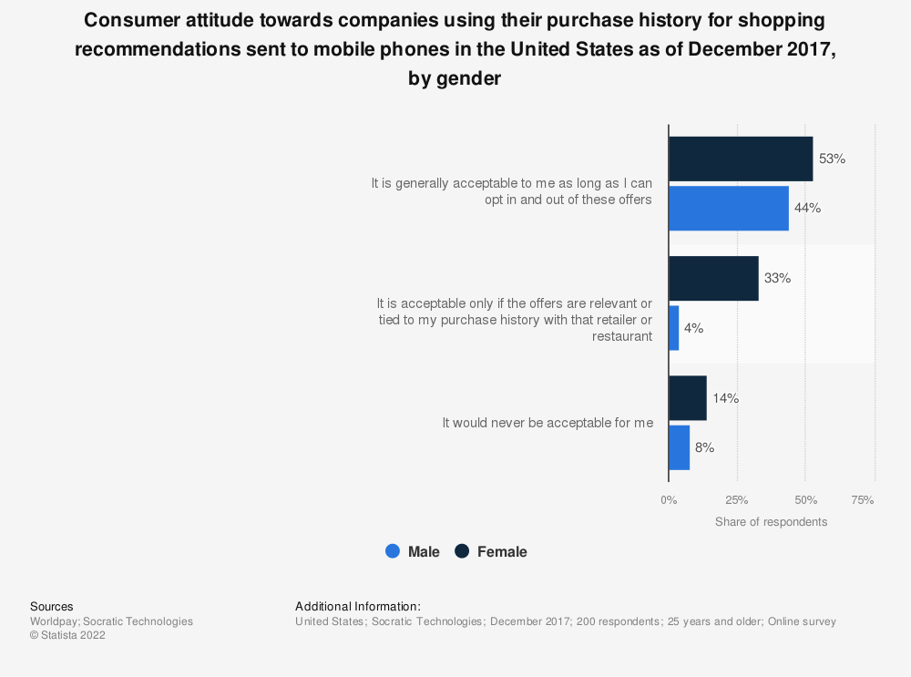 Statistic: Consumer attitude towards companies using their purchase history for shopping recommendations sent to mobile phones in the United States as of December 2017, by gender | Statista