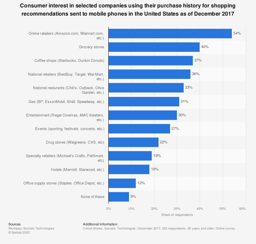 Statistic: Consumer interest in selected companies using their purchase history for shopping recommendations sent to mobile phones in the United States as of December 2017 | Statista