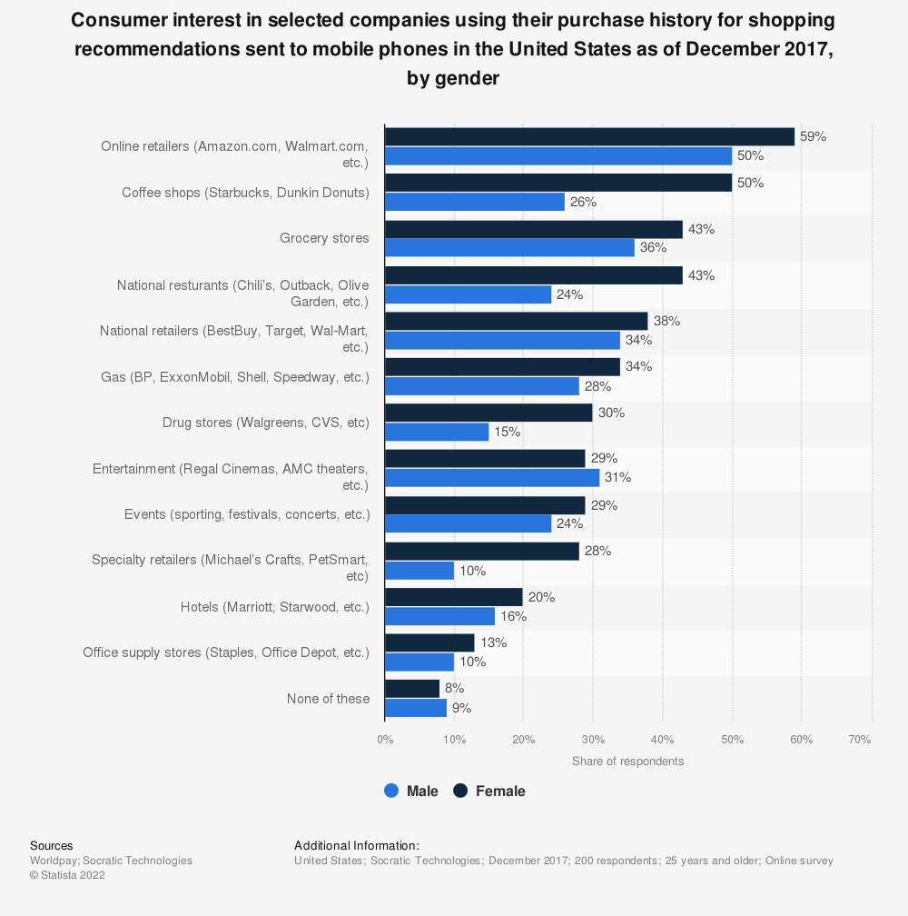 Statistic: Consumer interest in selected companies using their purchase history for shopping recommendations sent to mobile phones in the United States as of December 2017, by gender | Statista