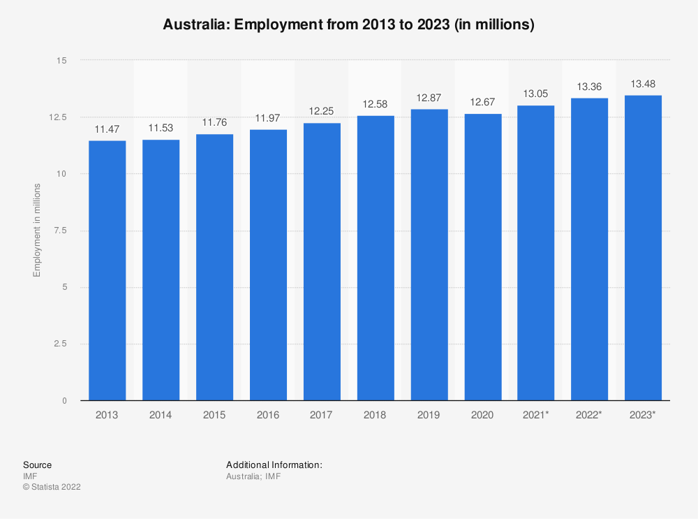 Statistic: Australia: Employment from 2011 to 2021 (in millions) | Statista