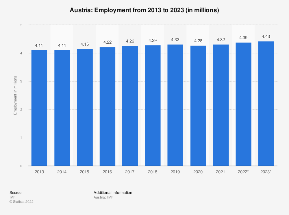 Statistic: Austria: Employment from 2010 to 2020 (in millions) | Statista