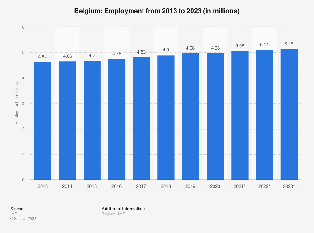 Statistic: Belgium: Employment from 2010 to 2020 (in millions) | Statista