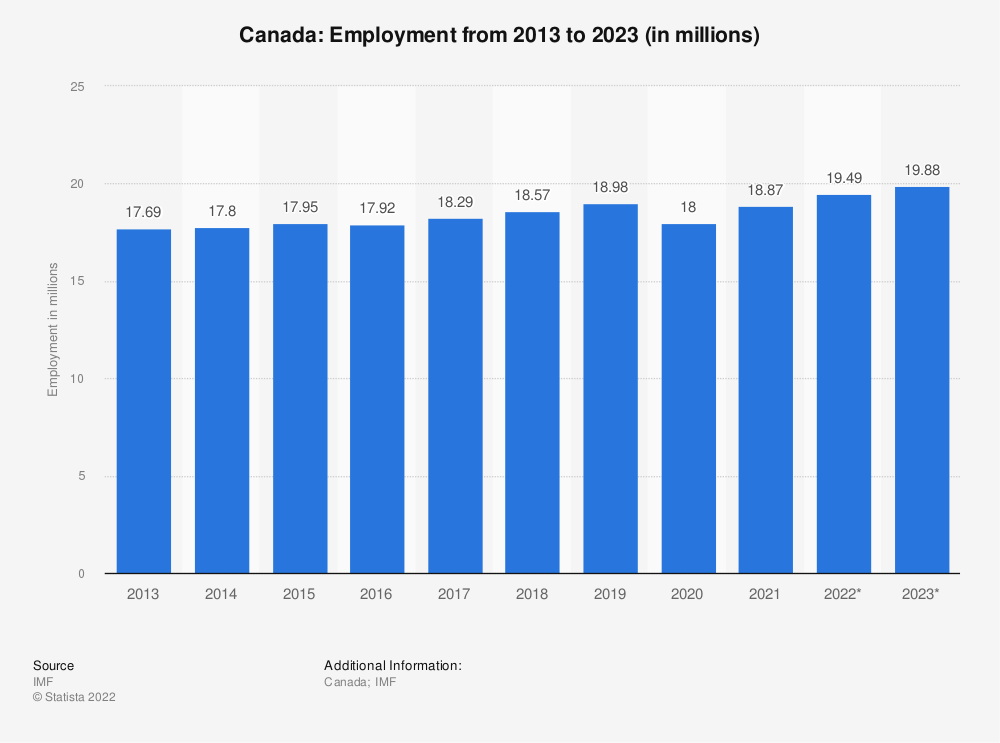 Statistic: Canada: Employment from 2010 to 2020 (in millions) | Statista