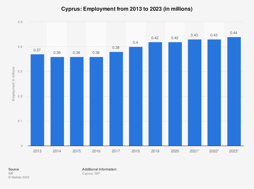 Statistic: Cyprus: Employment from 2010 to 2020 (in millions) | Statista