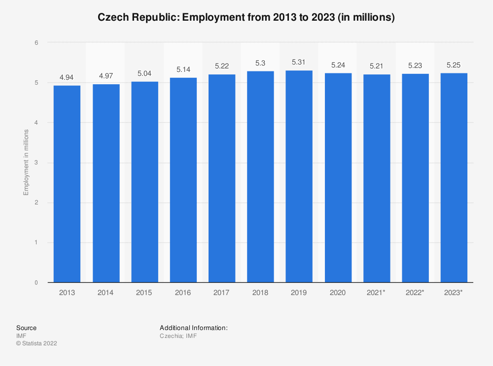Statistic: Czech Republic: Employment from 2010 to 2020 (in millions) | Statista