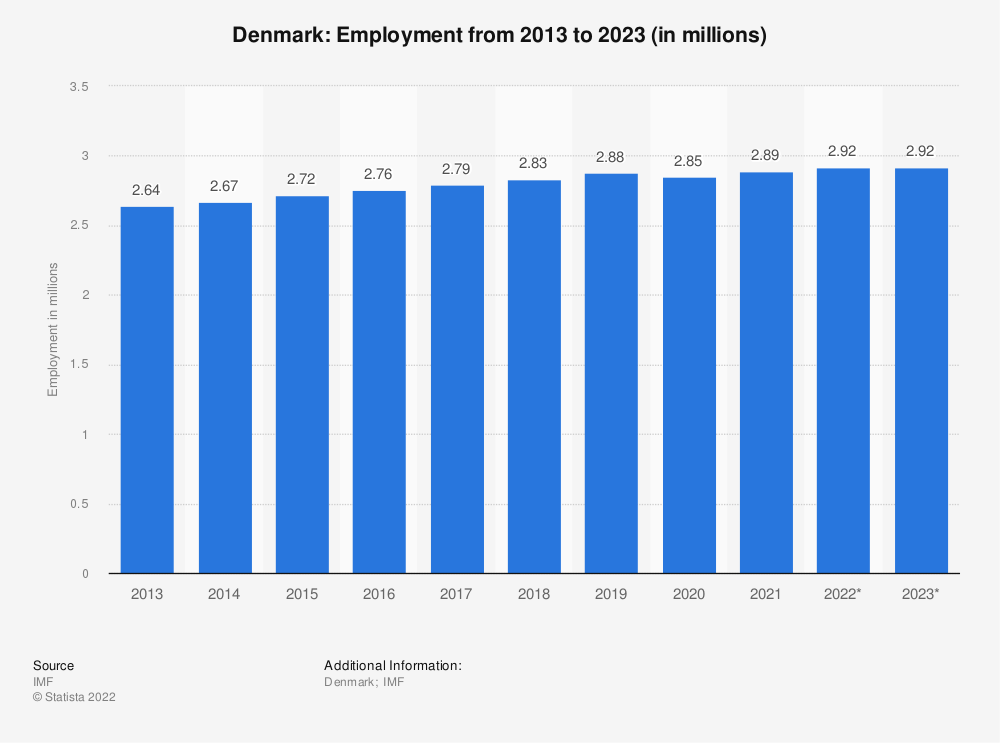 Statistic: Denmark: Employment from 2010 to 2020 (in millions) | Statista