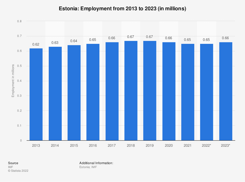 Statistic: Estonia: Employment from 2010 to 2020 (in millions) | Statista
