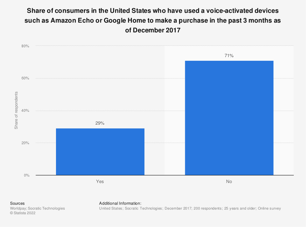 Statistic: Share of consumers in the United States who have used a voice-activated devices such as Amazon Echo or Google Home to make a purchase in the past 3 months as of December 2017 | Statista