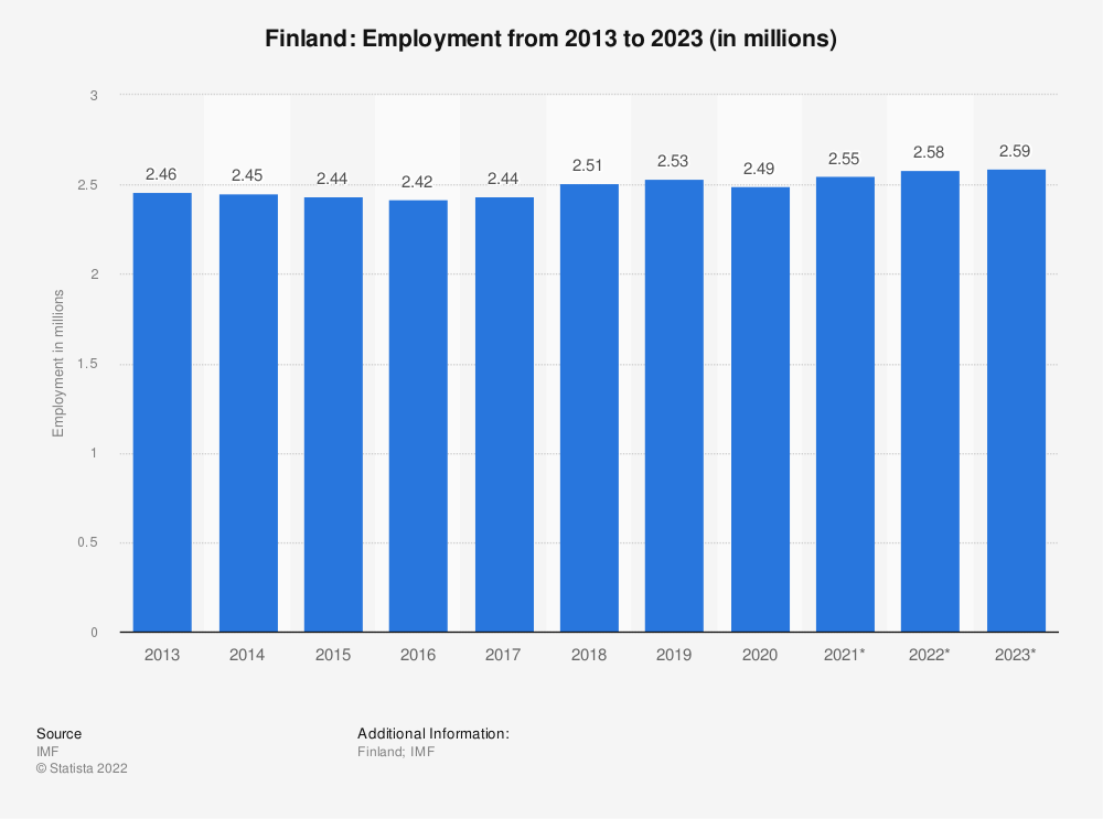 Statistic: Finland: Employment from 2010 to 2020 (in millions) | Statista