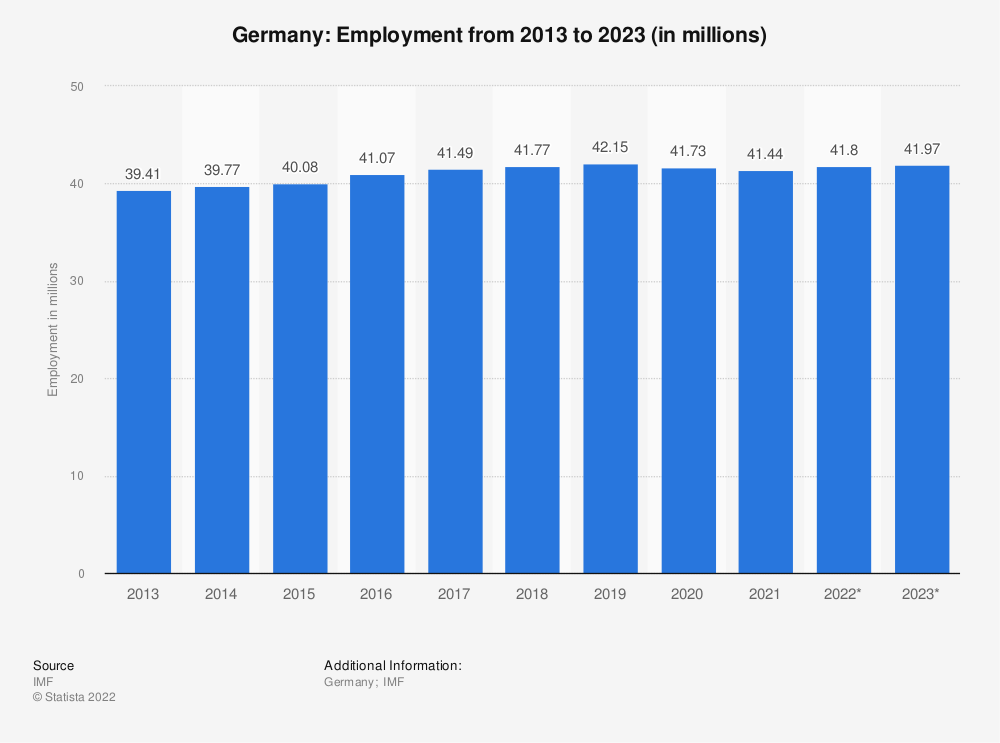 Statistic: Germany: Employment from 2010 to 2020 (in millions) | Statista