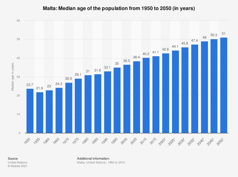 Statistic: Malta: Median age of the population from 1950 to 2050 (in years) | Statista