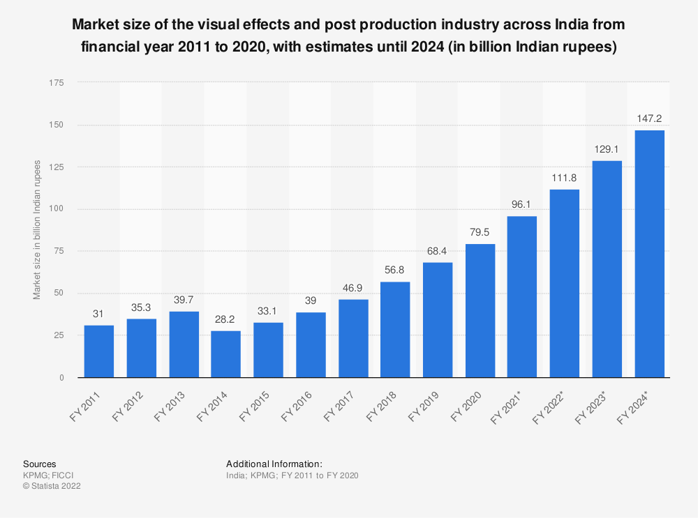 Statistic: Market size of the visual effects (VFX) and post production (PP) industry across India from FY 2011 to FY 2024 (in billion Indian rupees) | Statista