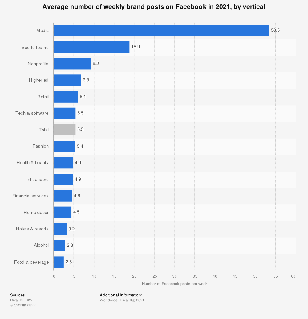 Statistic: Average number of daily brand posts on Facebook as of July 2018, by vertical | Statista