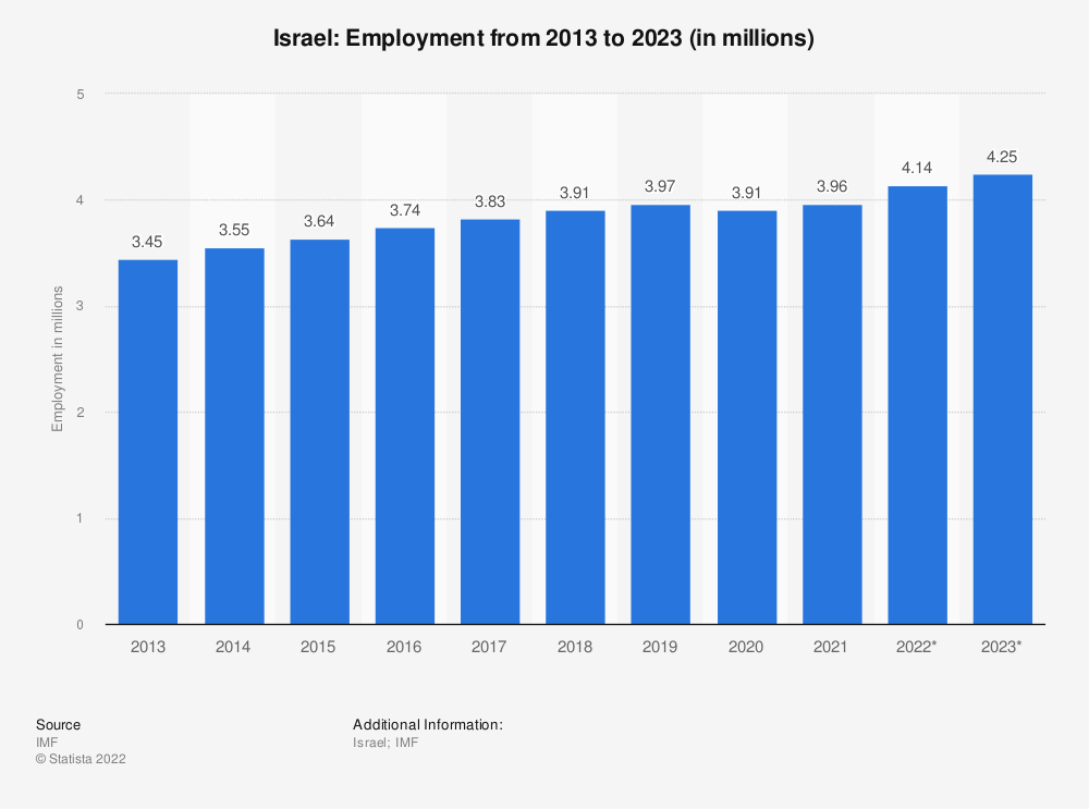 Statistic: Israel: Employment from 2010 to 2020 (in millions) | Statista