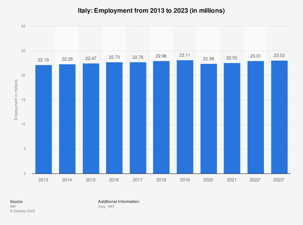 Statistic: Italy: Employment from 2010 to 2020 (in millions) | Statista