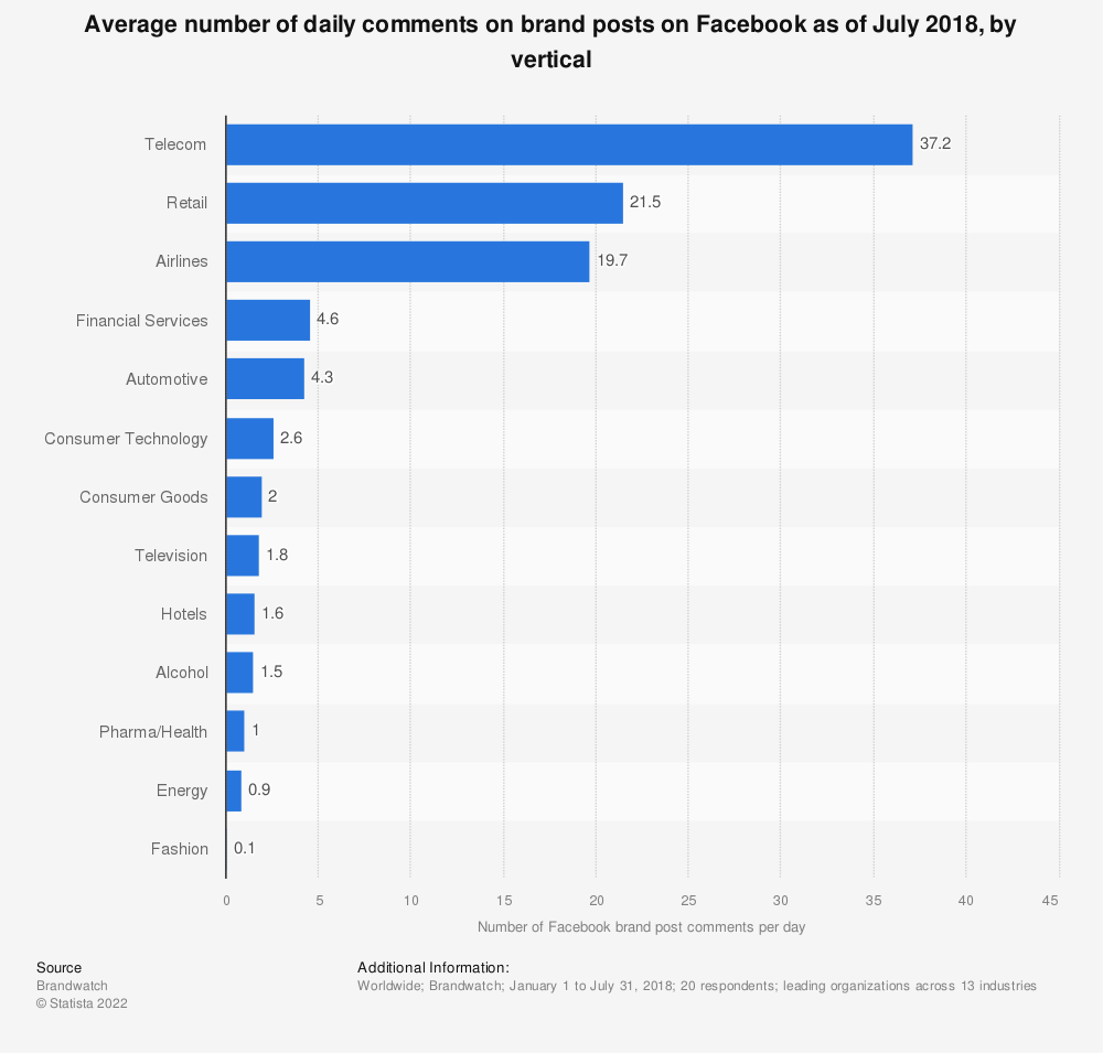 Statistic: Average number of daily comments on brand posts on Facebook as of July 2018, by vertical | Statista