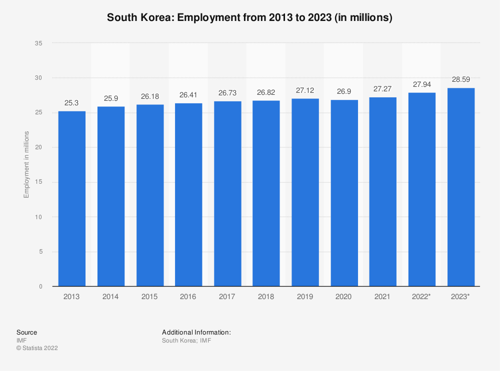 Statistic: South Korea: Employment from 2010 to 2020 (in millions) | Statista