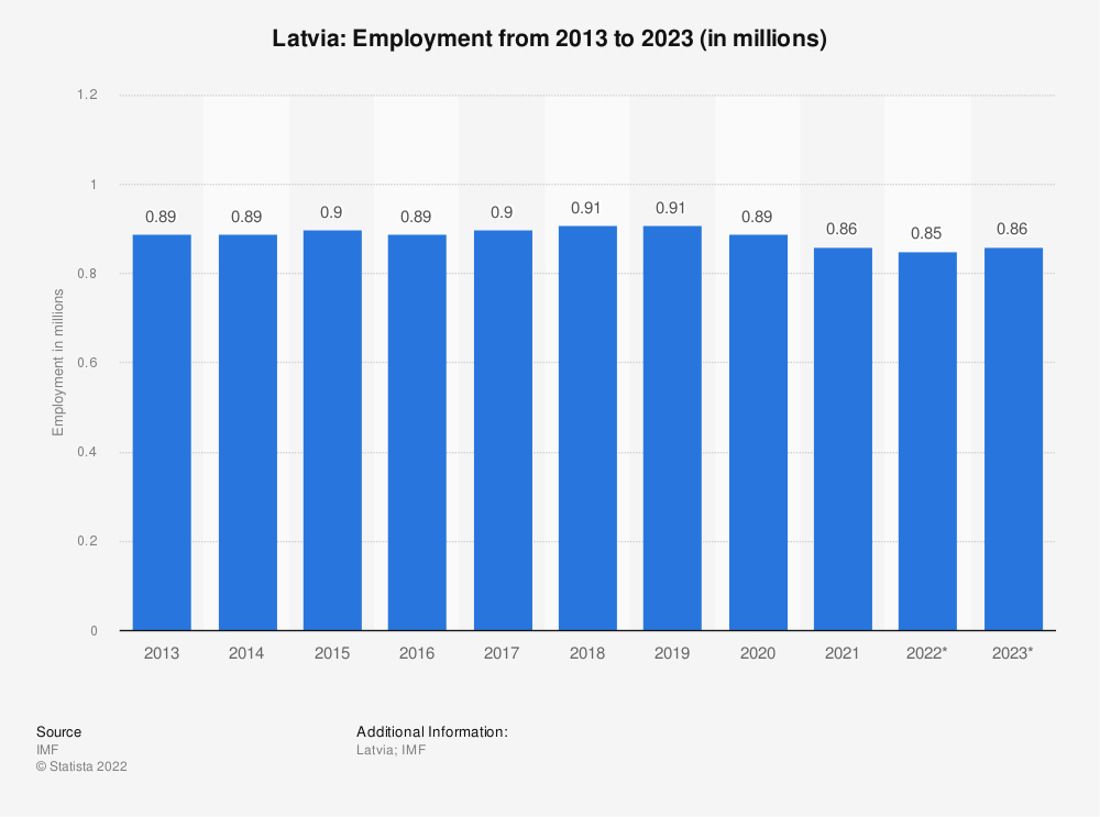 Statistic: Latvia: Employment from 2010 to 2020 (in millions) | Statista