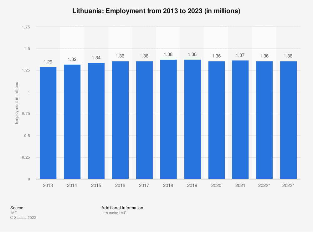 Statistic: Lithuania: Employment from 2011 to 2021 (in millions) | Statista