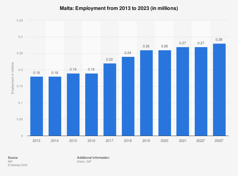 Statistic: Malta: Employment from 2010 to 2020 (in millions) | Statista