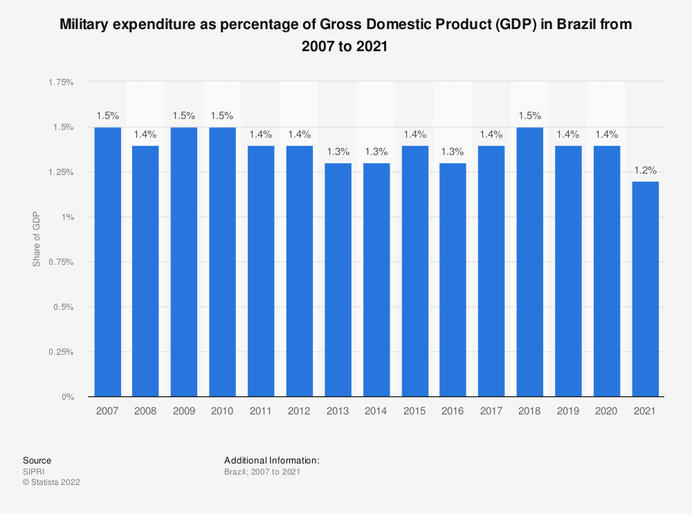 Statistic: Military expenditure as percentage of Gross Domestic Product (GDP) in Brazil from 2007 to 2017 | Statista