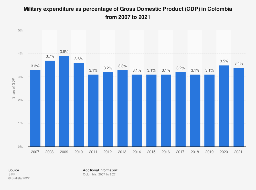 Statistic: Military expenditure as percentage of Gross Domestic Product (GDP) in Colombia from 2007 to 2019 | Statista