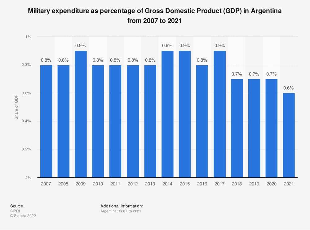 Statistic: Military expenditure as percentage of Gross Domestic Product (GDP) in Argentina from 2007 to 2018 | Statista