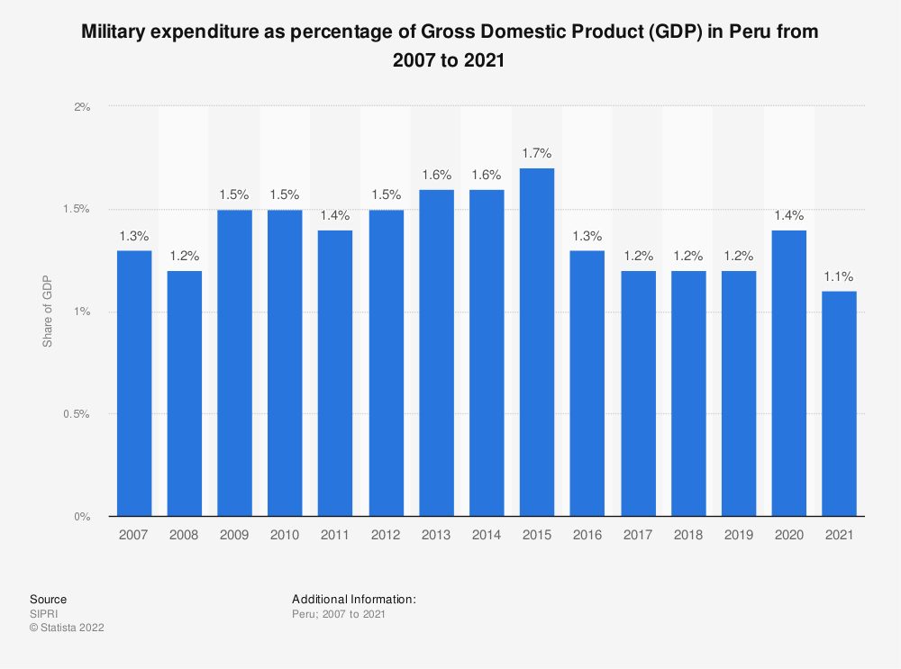 Statistic: Military expenditure as percentage of Gross Domestic Product (GDP) in Peru from 2007 to 2017 | Statista