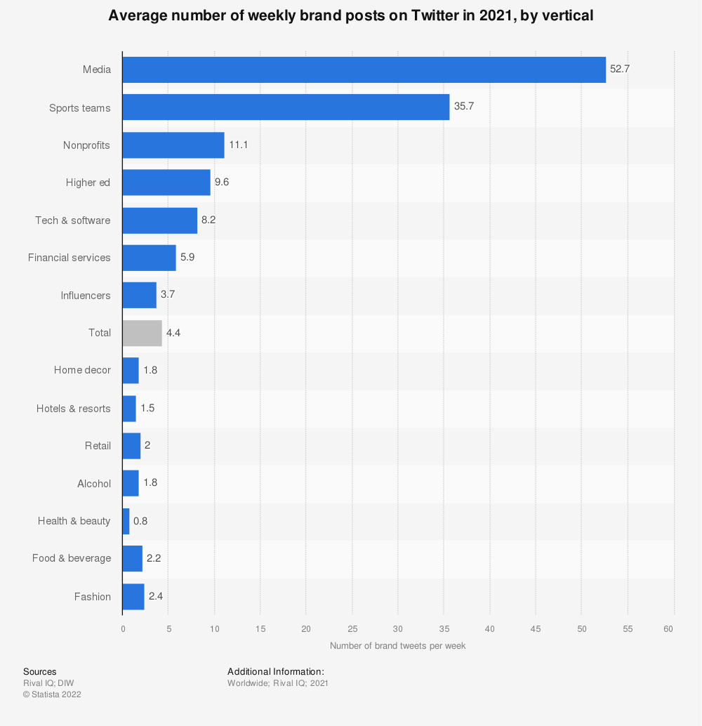 Statistic: Average number of daily brand posts on Twitter in 2019, by vertical | Statista