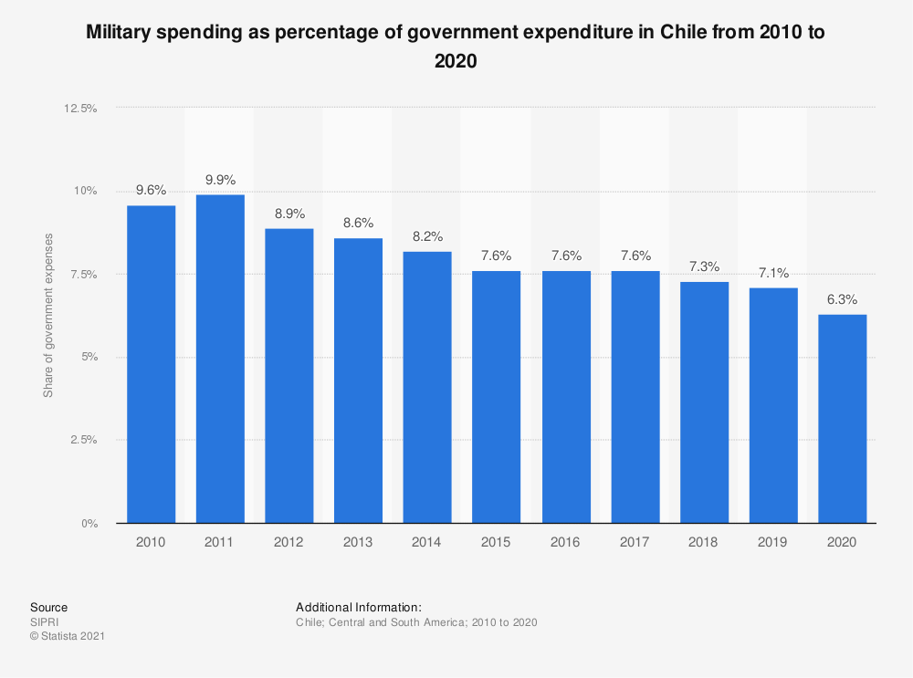 Statistic: Military spending as percentage of government expenditure in Chile from 2010 to 2019 | Statista