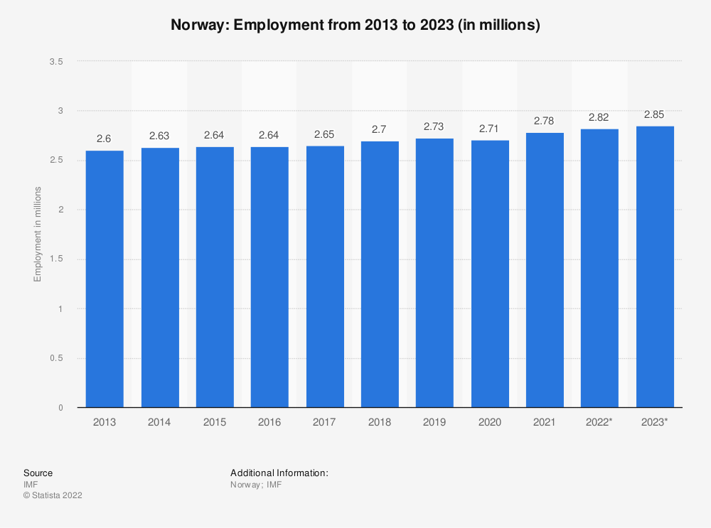 Statistic: Norway: Employment from 2011 to 2021 (in millions) | Statista