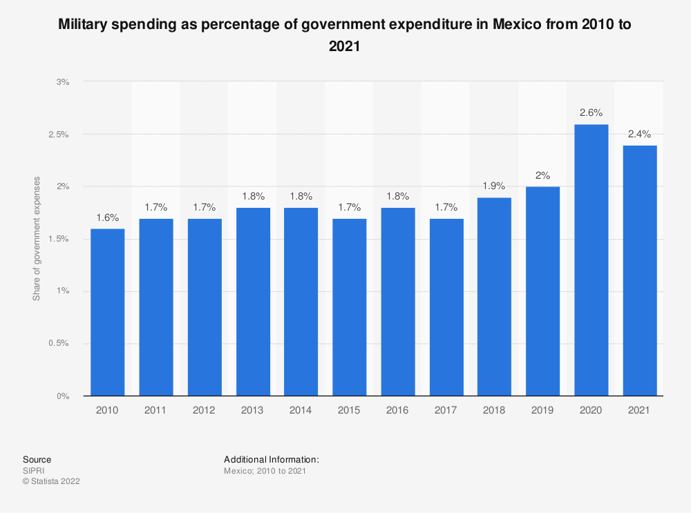 Statistic: Military spending as percentage of government expenditure in Mexico from 2010 to 2017 | Statista
