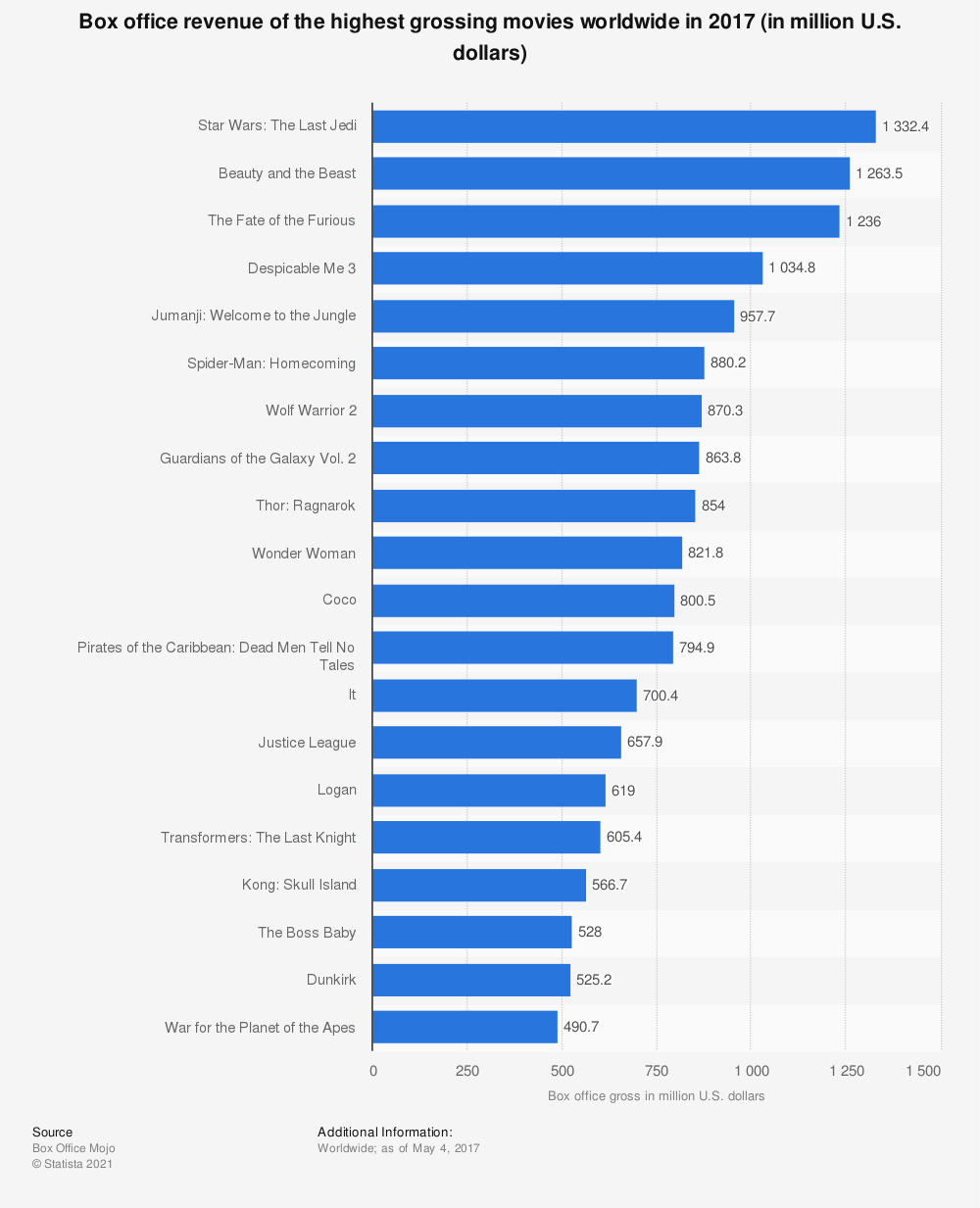 Statistic: Box office revenue of the highest grossing movies worldwide in 2017 (in million U.S. dollars) | Statista