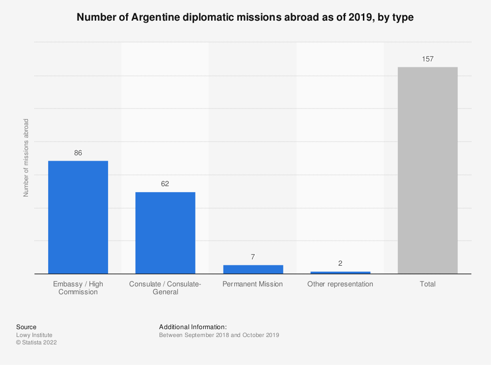 Statistic: Number of Argentine diplomatic missions abroad as of 2019, by type   Statista