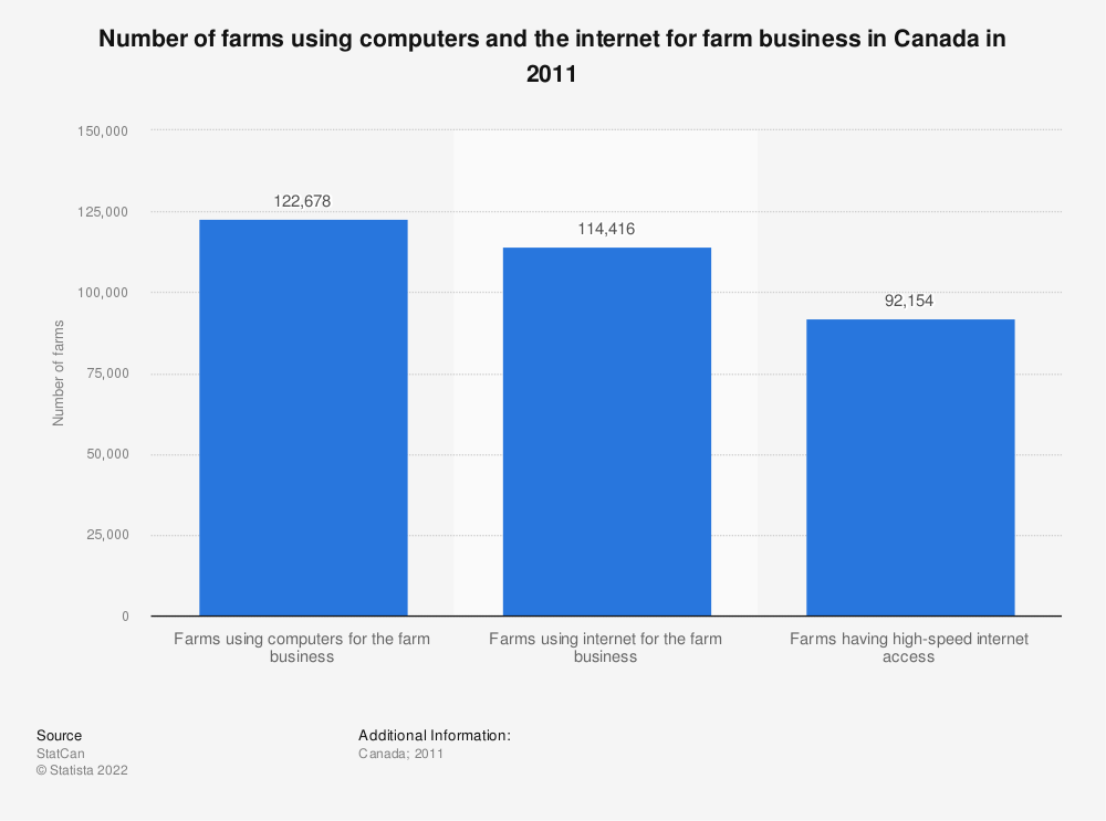 Statistic: Number of farms using computers and the internet for farm business in Canada in 2011 | Statista