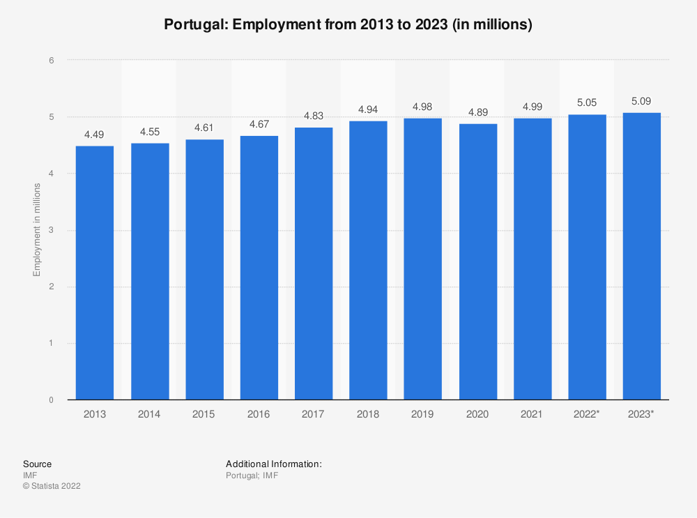 Statistic: Portugal: Employment from 2010 to 2020 (in millions) | Statista