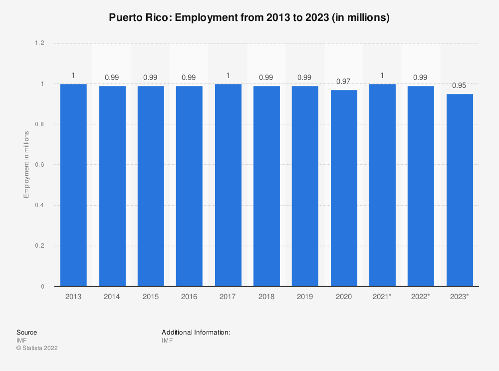 Statistic: Puerto Rico: Employment from 2009 to 2019 (in millions) | Statista