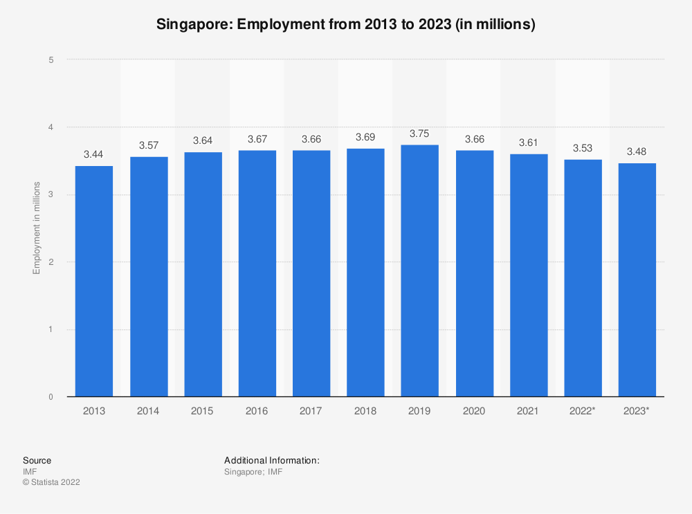 Statistic: Singapore: Employment from 2010 to 2020 (in millions) | Statista