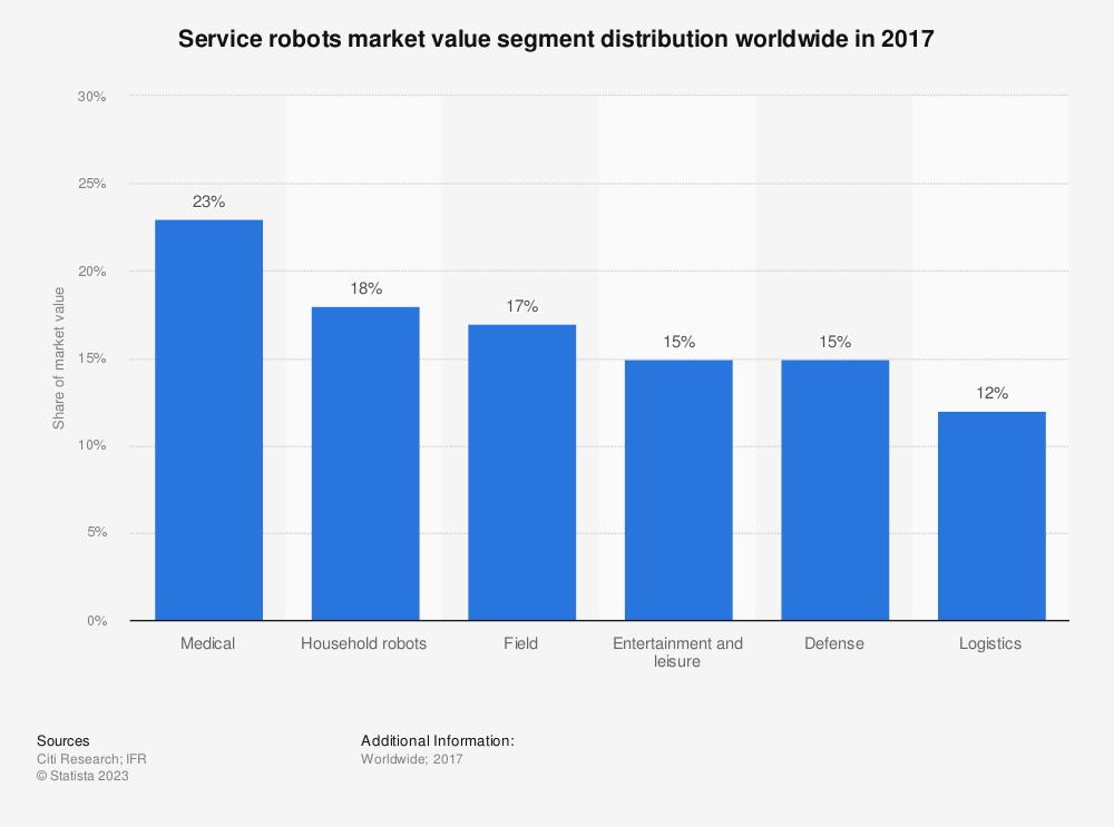 Statistic: Service robots market value segment distribution worldwide in 2017 | Statista