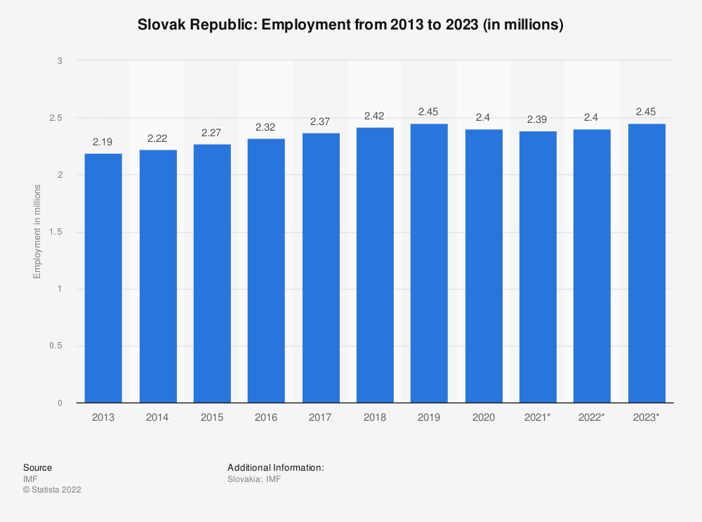 Statistic: Slovak Republic: Employment from 2010 to 2020 (in millions) | Statista