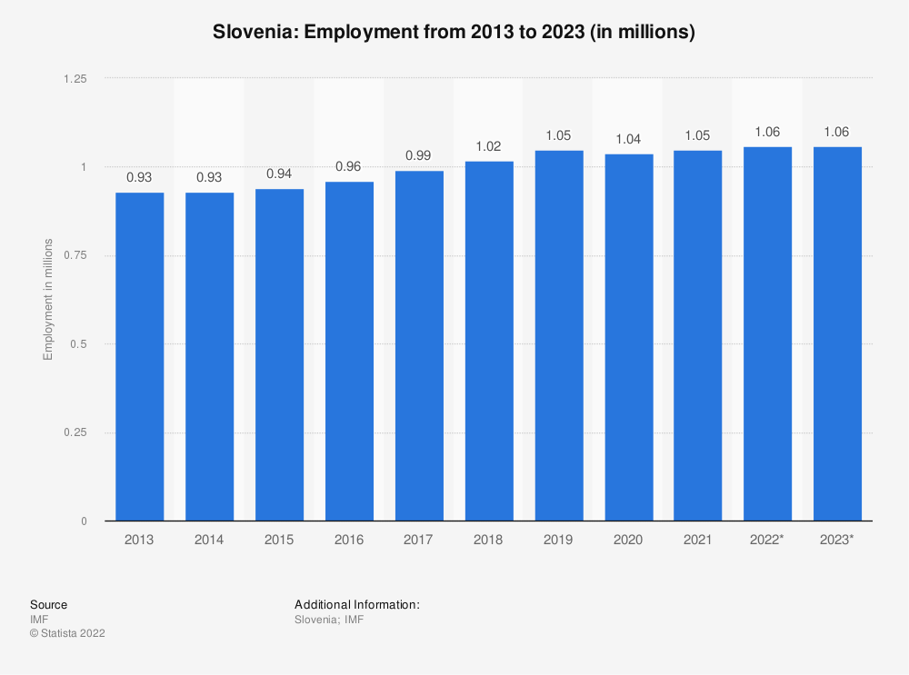 Statistic: Slovenia: Employment from 2010 to 2020 (in millions) | Statista