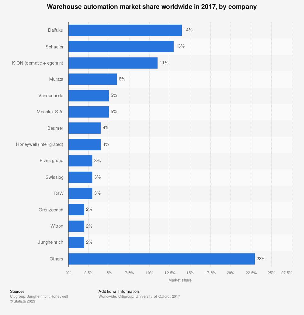 Global warehouse automation market share by company 2017