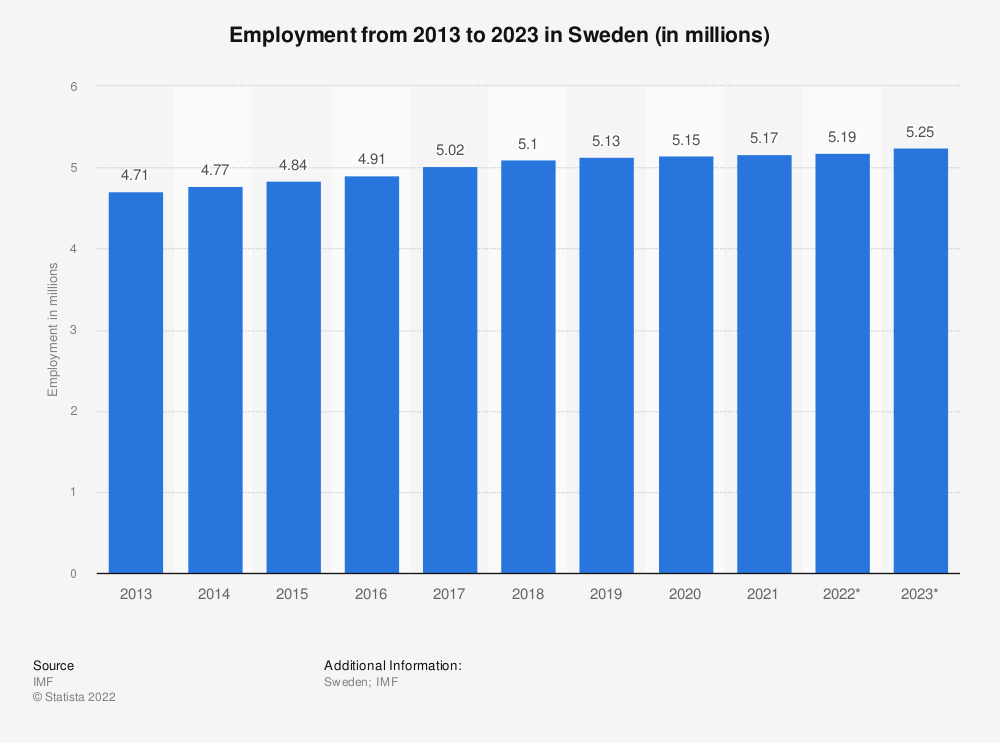 Statistic: Employment from 2010 to 2020 in Sweden (in millions) | Statista