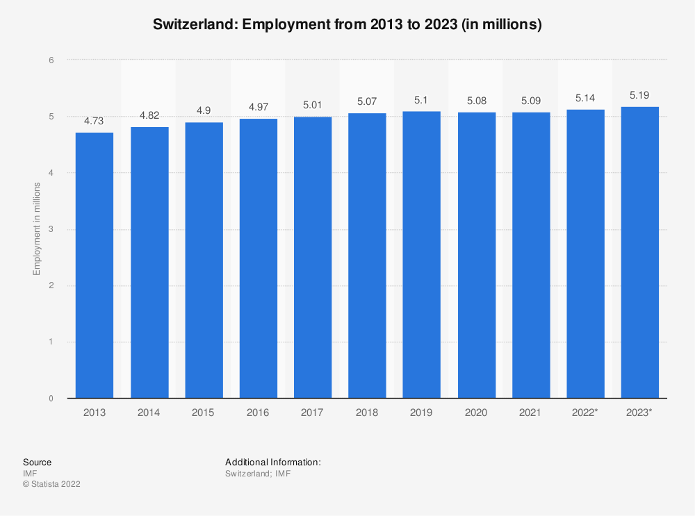 Statistic: Switzerland: Employment from 2010 to 2020 (in millions) | Statista