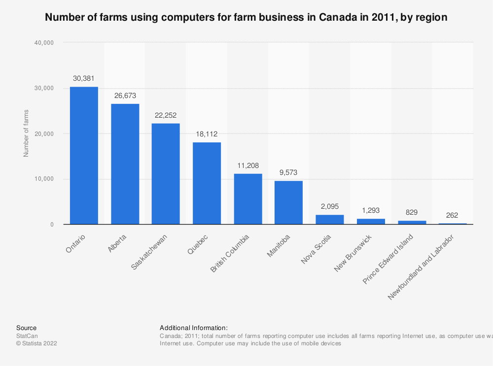 Statistic: Number of farms using computers for farm business in Canada in 2011, by region | Statista