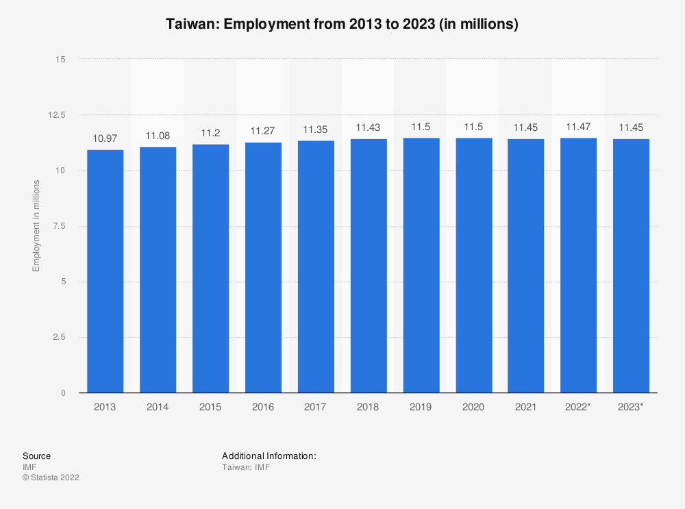 Statistic: Taiwan: Employment from 2010 to 2020 (in millions) | Statista