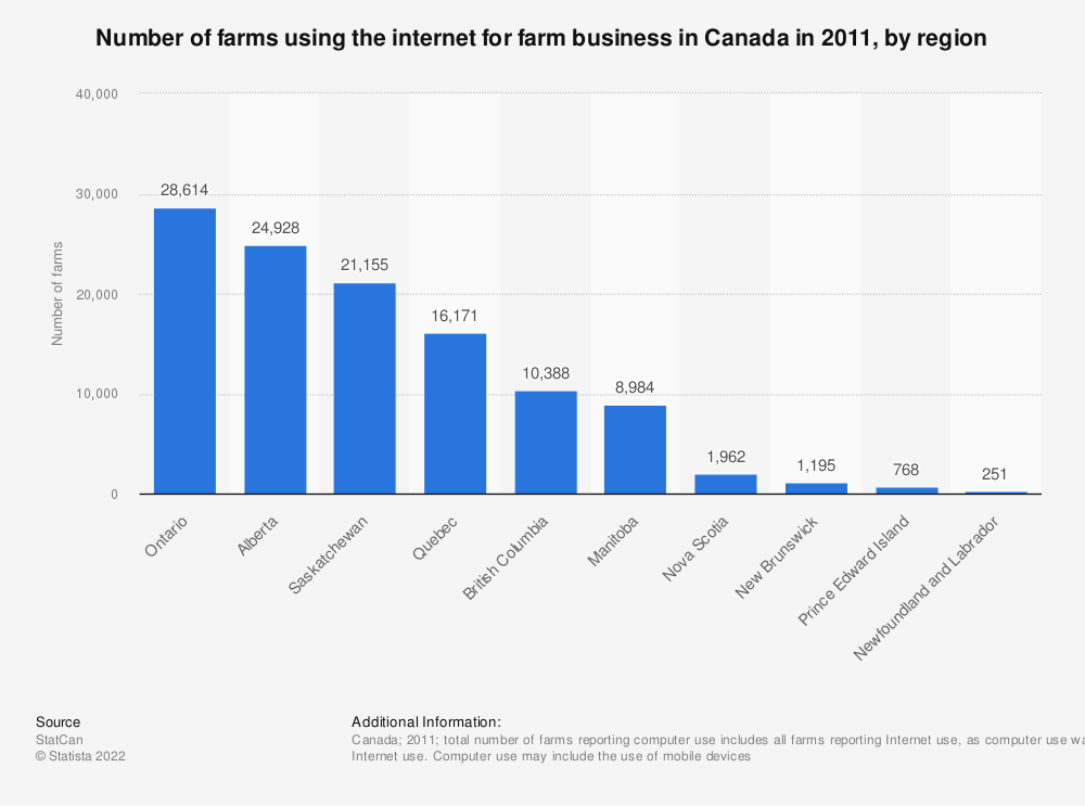 Statistic: Number of farms using the internet for farm business in Canada in 2011, by region | Statista